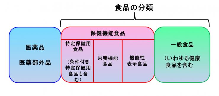 彩の国埼玉「いわゆる健康食品について